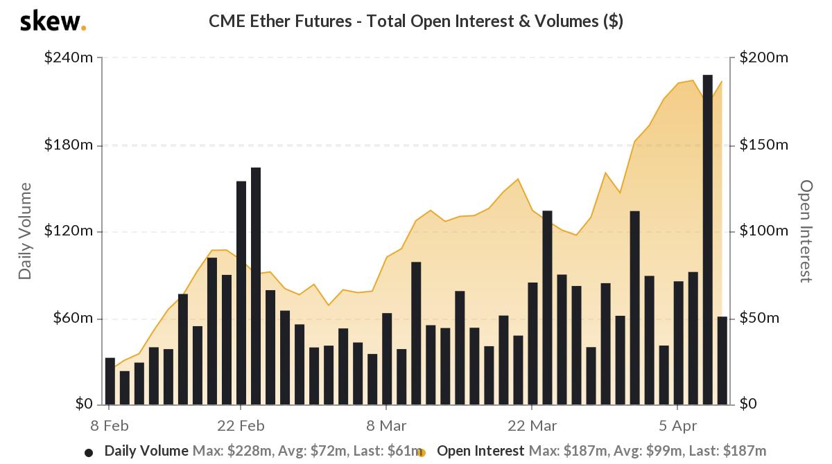 CME Ethereum Futures volume