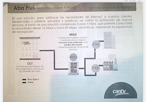 Proyecto gpon cantv aba plus fibra óptica