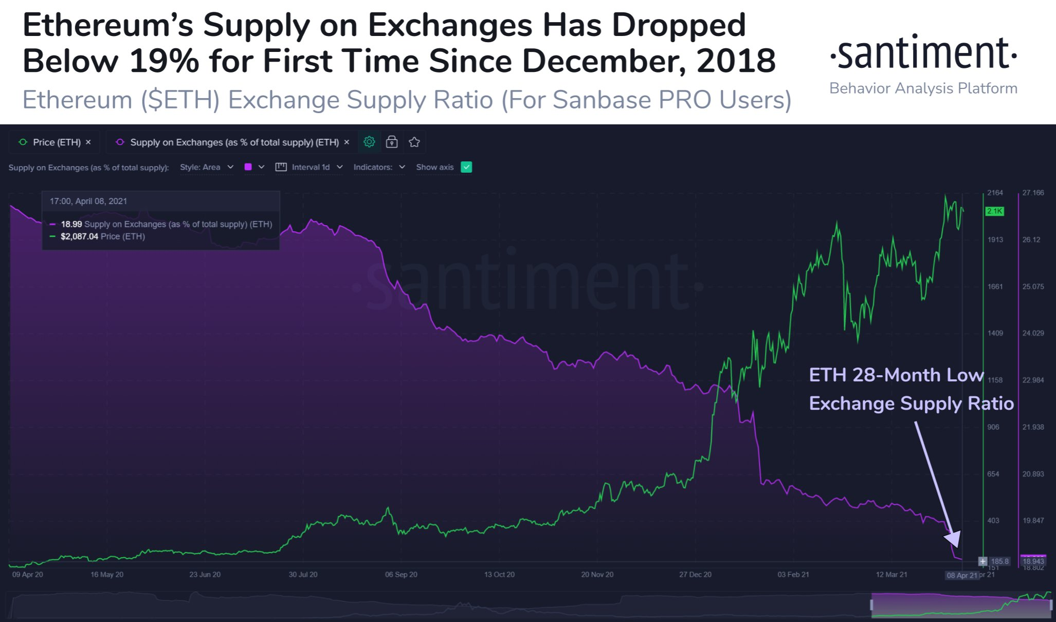Ethereum Supply on Exchanges by Santiment