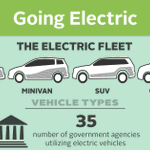 #FridayReads - GSA Fleet has a major role procuring electric vehicles for the federal fleet to proactively address the climate crisis.   Read more in our latest post on the GSA Blog at https://t.co/0Bkz3N1guH.