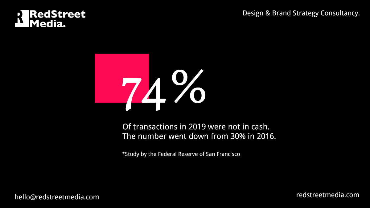 Only 26% of #transactions are still done in cash in 2019, a study of the Federal Reserve Bank of San Francisco finds. The number has decreased by 4% from 30% in 2017. #Cashless payment has become more important than ever. In #stores and #online. https://t.co/Fslbh3s0rB