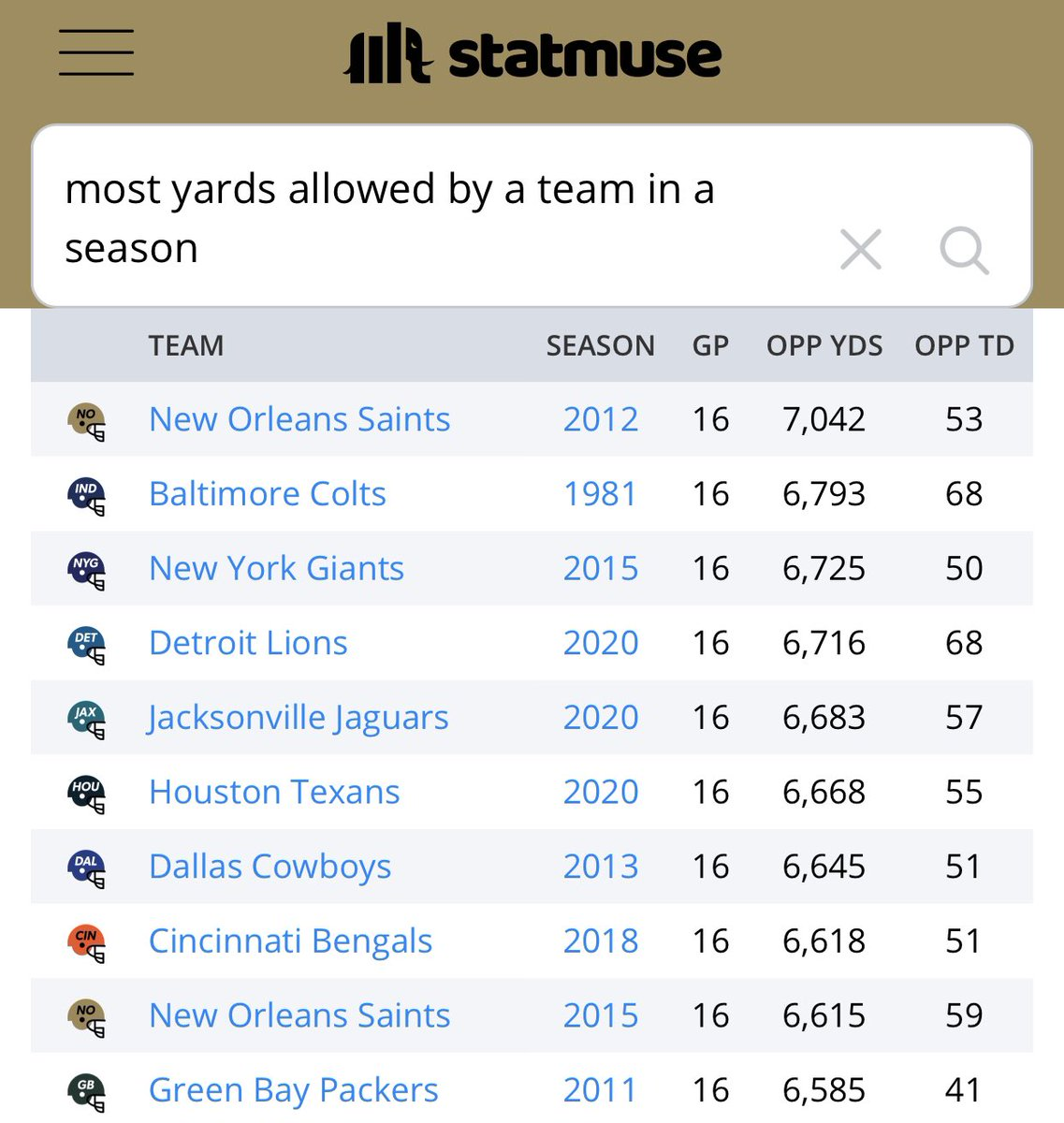 There is only one team on this list twice but go off on Drew Brees https://t.co/BaNAT20PH5