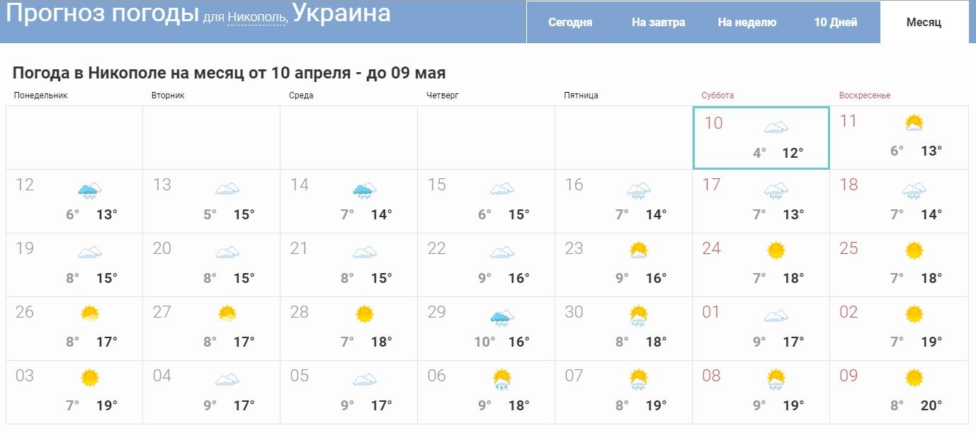 Прогноз на місяць для Дніпра: коли вже прийде тепло?