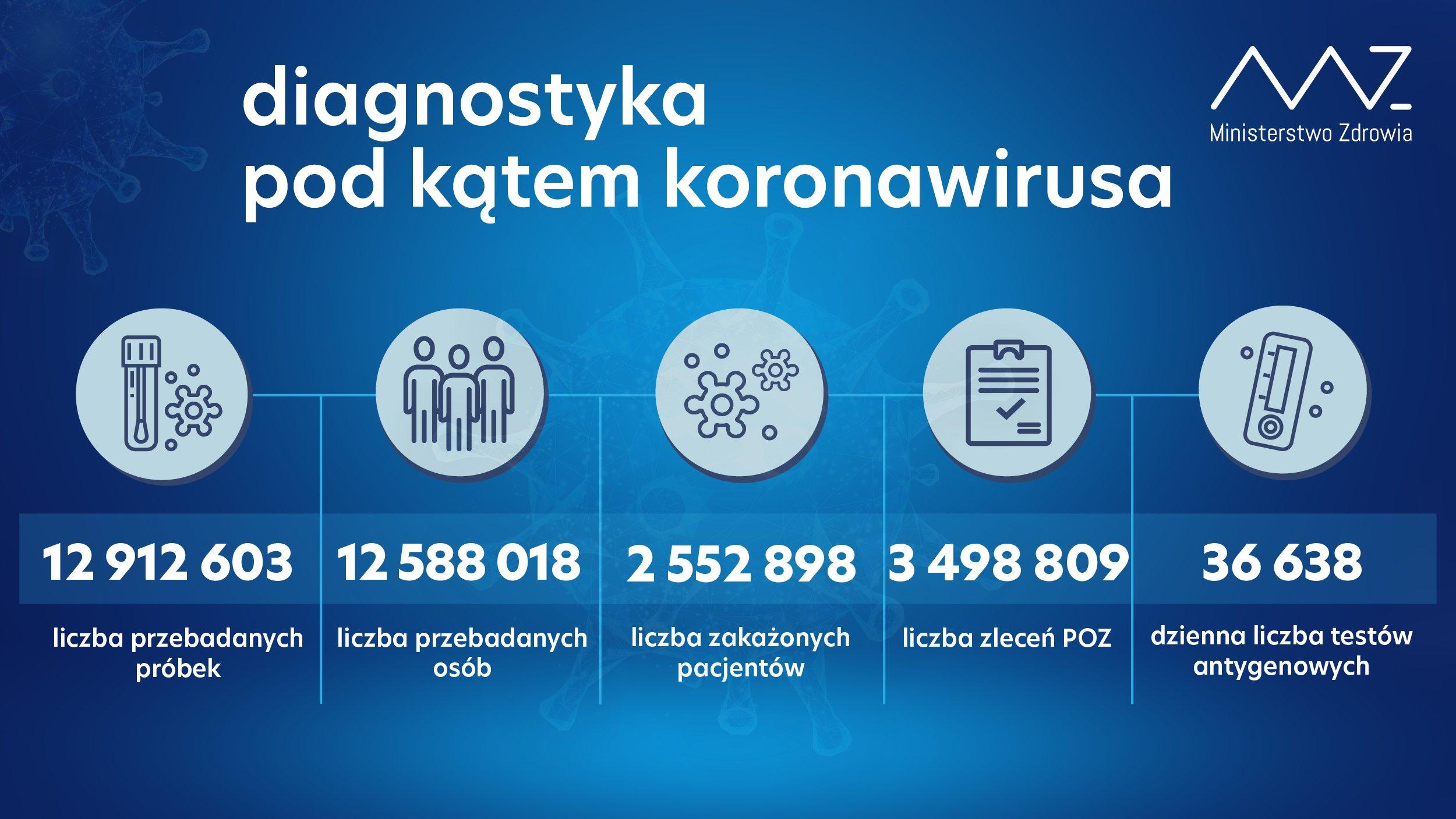 - 12 912 603 przebadanych próbek; - 12 588 018 przebadanych osób; - 2 552 898 zakażonych pacjentów; - w ciągu doby wykonano 105 019 testów, w tym 36 638 testów antygenowych; - liczba zleceń z POZ: 3 498 809