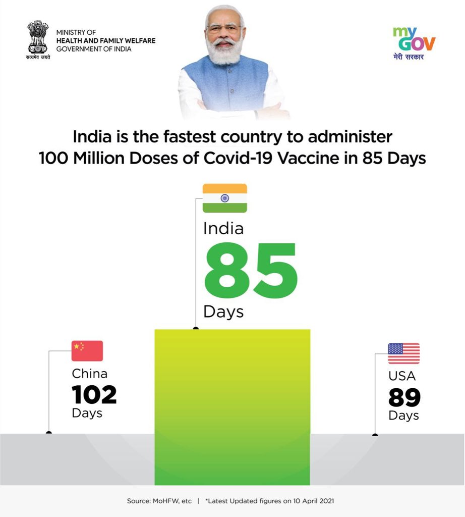 Strengthening the efforts to ensure a healthy and COVID-19 free India. https://t.co/A2cQ22pxEf