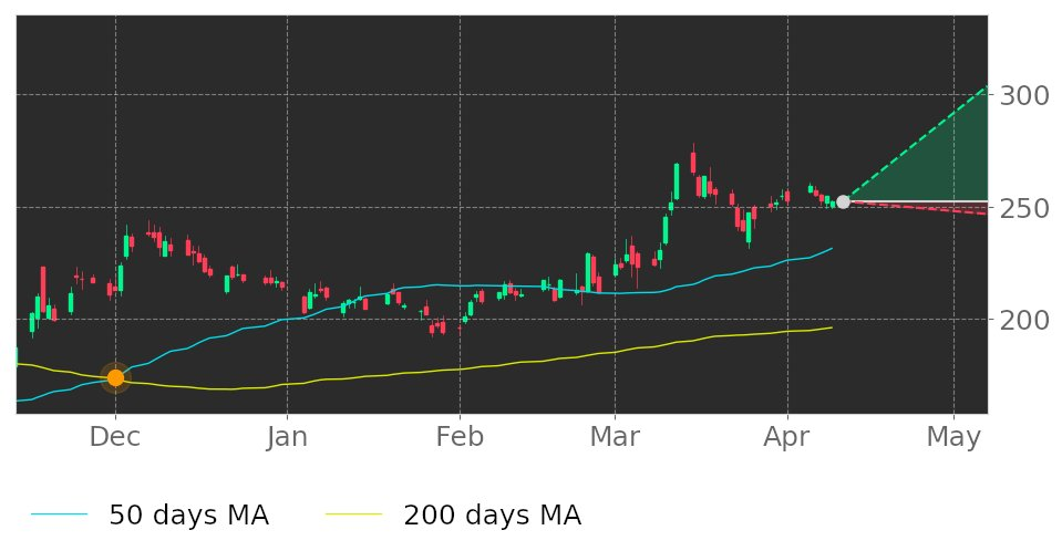 $BA in Uptrend: 50-day Moving Average broke above 200-day Moving Average on December 1, 2020. View odds for this and other indicators: https://t.co/S1OxamN9OU #Boeing #stockmarket #stock #technicalanalysis #money #trading #investing #daytrading #news #today https://t.co/gXGKt7rCL1