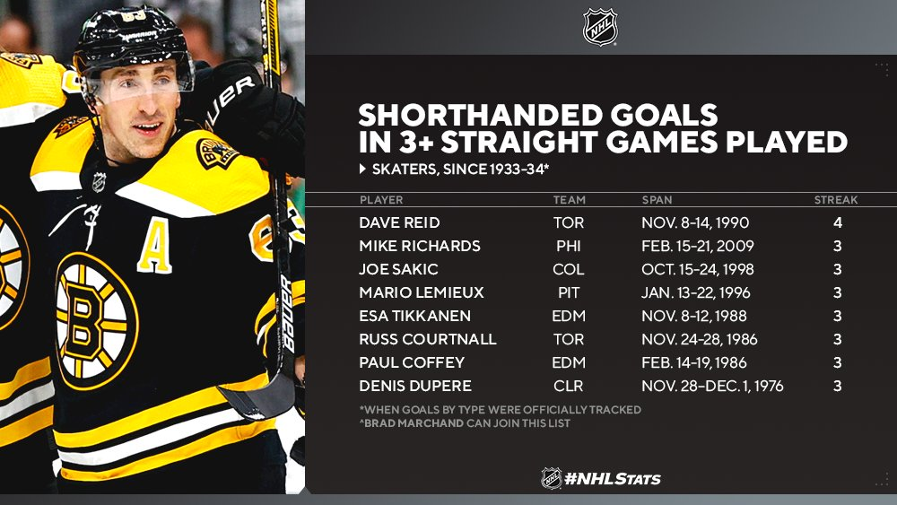 Bruins forward Brad Marchand has chance to be 9th player since 1933-34 to score shorthanded goals in 3 straight games, and the first since the Flyers' Mike Richards in 2008-09. https://t.co/TDxmp0YEcO