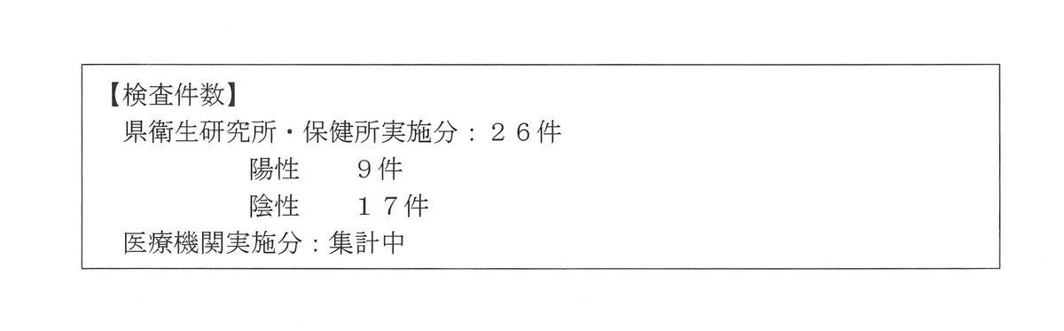 """山形県 on Twitter: """"【新型コロナウイルス検査結果】 本日新たな感染 ..."""