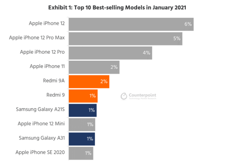 Counterpoint Research: Top 10 Best-selling Models in January 2021