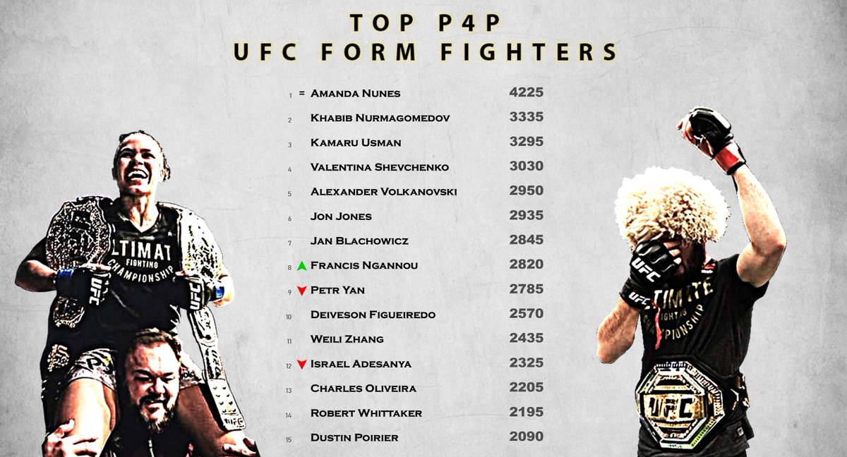 RT @UFCFormGuide: The most in form UFC fighters right now: https://t.co/GHImExZOyA #UFConABC2 #UFCVegas23 https://t.co/0NmuZSNBKX