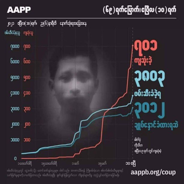 According to the last report of AAPP, 701 civilians including 82 alone in #BagoMassacre were killed, 3803 were unlawfully abducted and 3012 were still detained by military terrorists. Myanmar military is committing crimes against humanity. #Apr11Coup #WhatsHappeningInMyanmar https://t.co/IYTnNbOzEB