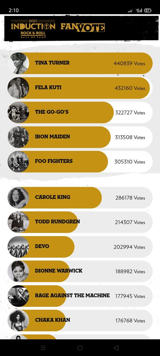 How can Tina Turner be ahead of the king of Afrobeat.  Guys vote ooo https://t.co/9ztBqKcnNG https://t.co/nqLqZXLtak