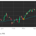 Image for the Tweet beginning: $AAP's price moved above its
