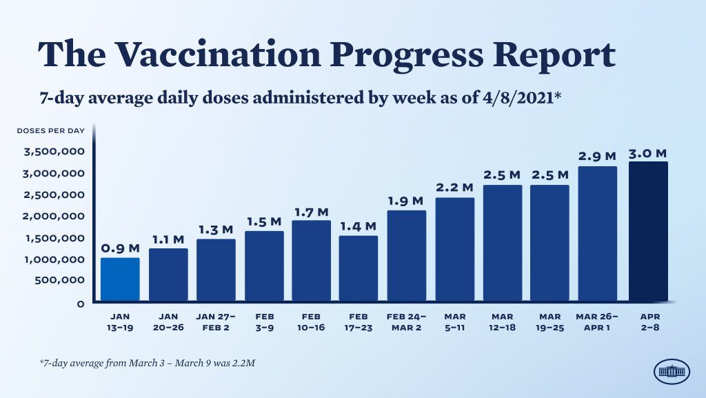 Our progress on vaccinations is proof that there's nothing America can't achieve when we do it together. https://t.co/51fKUzciVJ