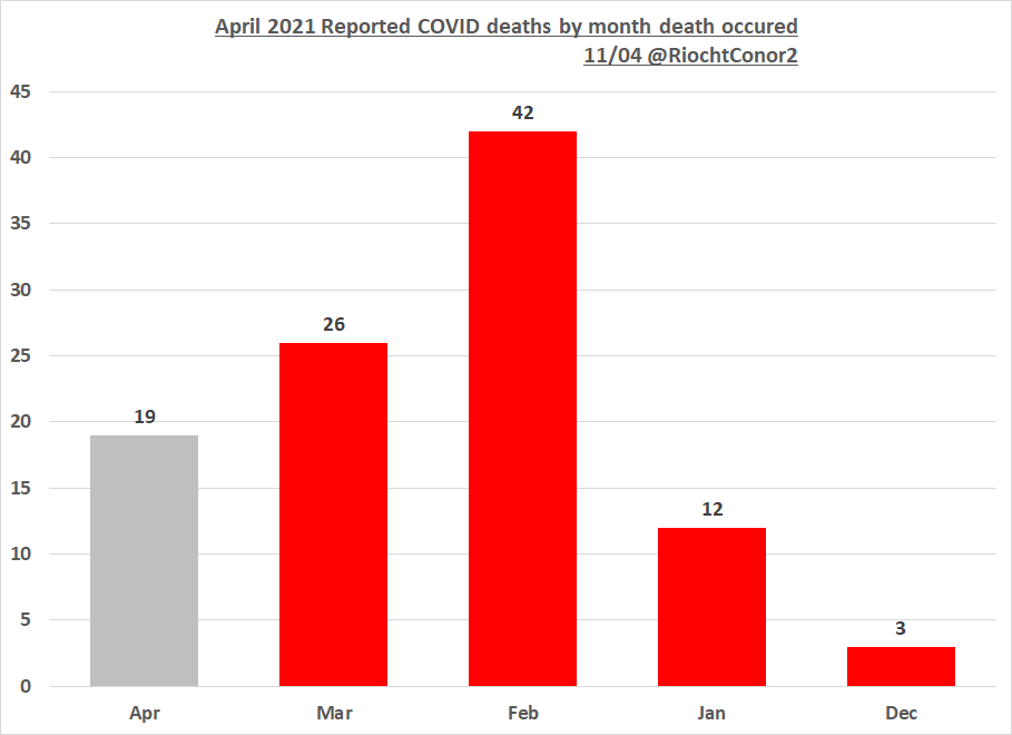 April reported deaths now stand at 19 from April and 81 from previous months.  Todays 303 cases was the lowest daily cases since Dec 14th when we had 264. https://t.co/UgMYRKwEyo