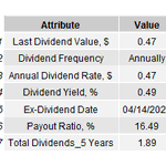 Image for the Tweet beginning: $ATVI Dividend figures  #Dividend