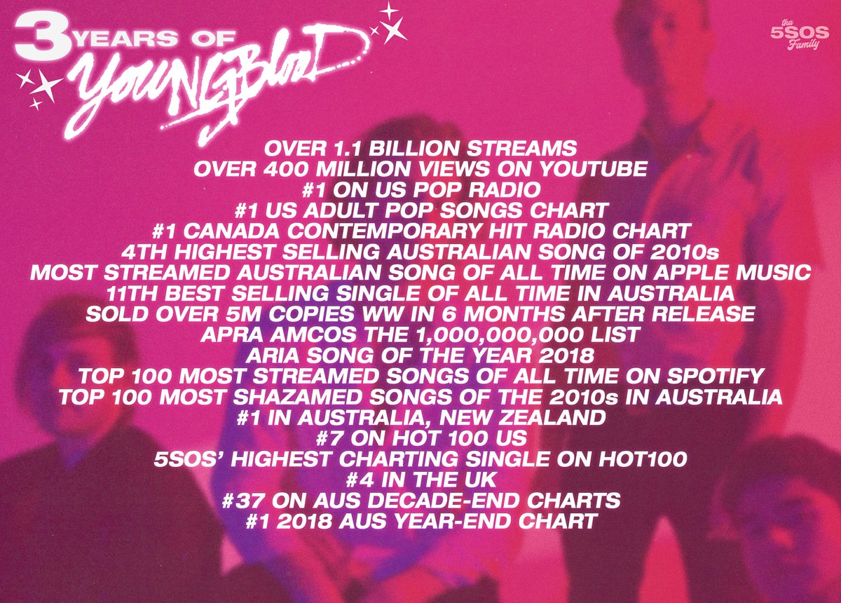 """3 years ago, @5SOS released their hit single """"Youngblood""""! ❤️#3YearsOfYoungblood  The song accumulated over 1B streams on Spotify entering the top 100 most streamed songs ever. It was awarded the ARIA Song Of The Year back in 2018 and it achieved so much more!"""