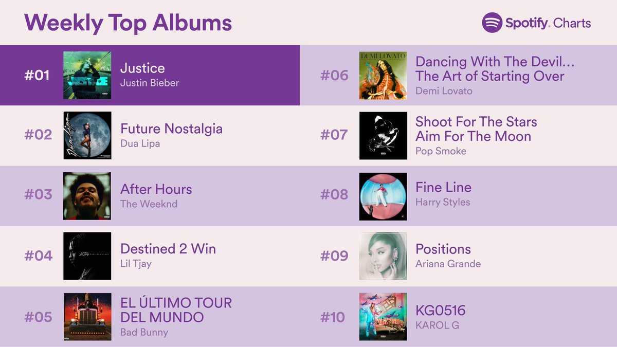 Replying to @spotifycharts: Looks like #Justice is starting to get comfy in that #1 spot  (Apr. 2-8, 2021) #SpotifyCharts