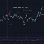 Image for the Tweet beginning: Facebook | $FB  Triangle  Double