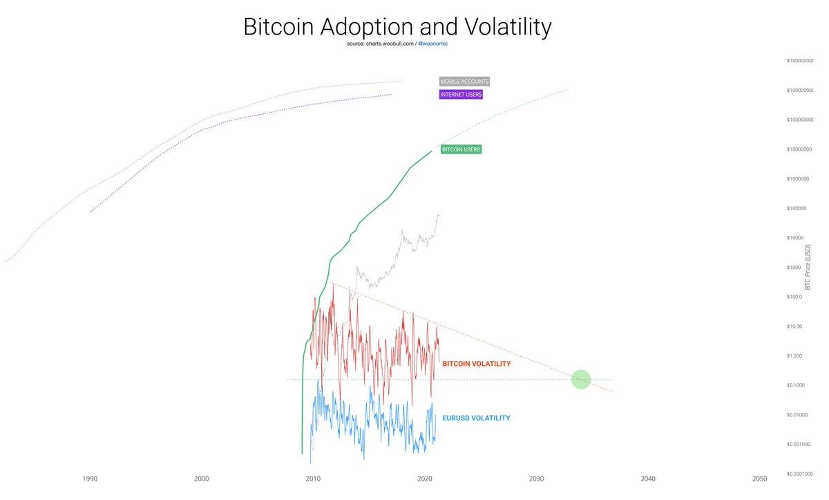 Bitcoin prognozė šiandien