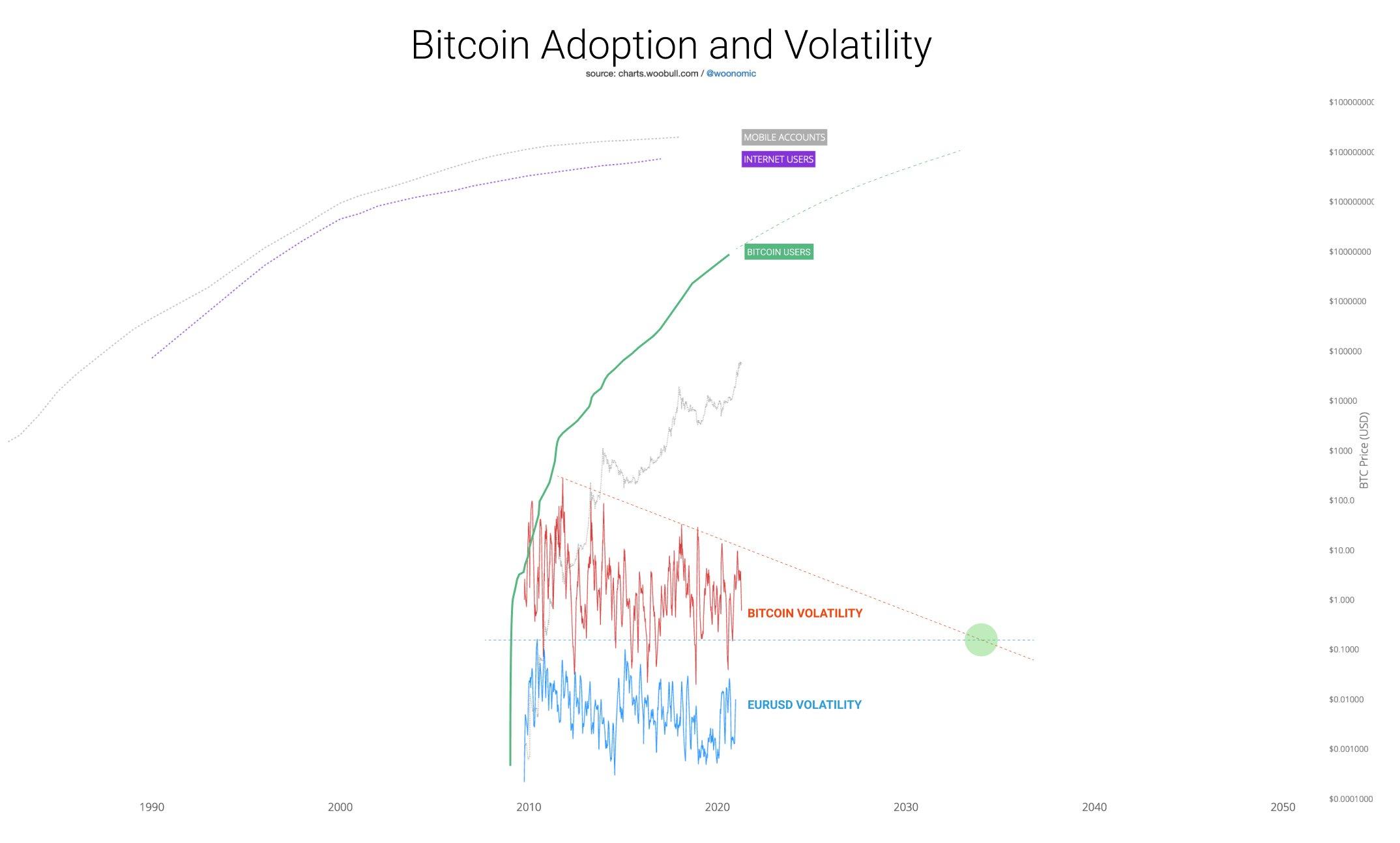 bitcoin 2021 prognozė