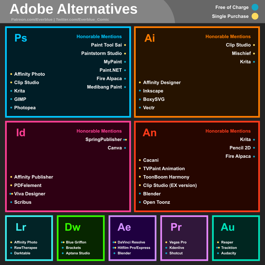 "if you don't require """"""""""""""industry standard"""""""""""""" software use this list of products instead and don't even give adobe the pirated numbers either, i know they keep track of that shit too https://t.co/7ip8PyeiNc"
