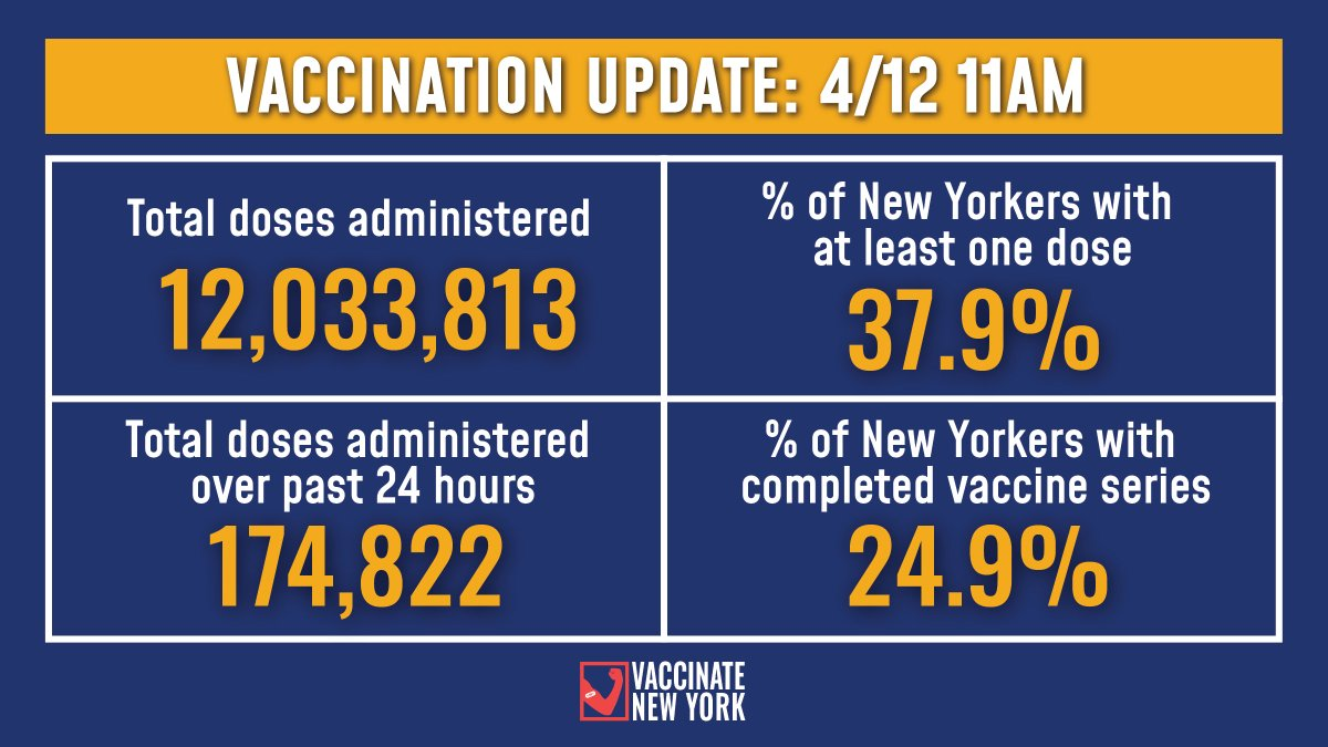 Vaccination Update: 37.9% of New Yorkers have received at least one vaccine dose and 24.9% have completed their vaccine series. -174,822 total doses were administered over the past 24 hours -12,033,813 total doses administered to date Details: ny.gov/vaccinetracker