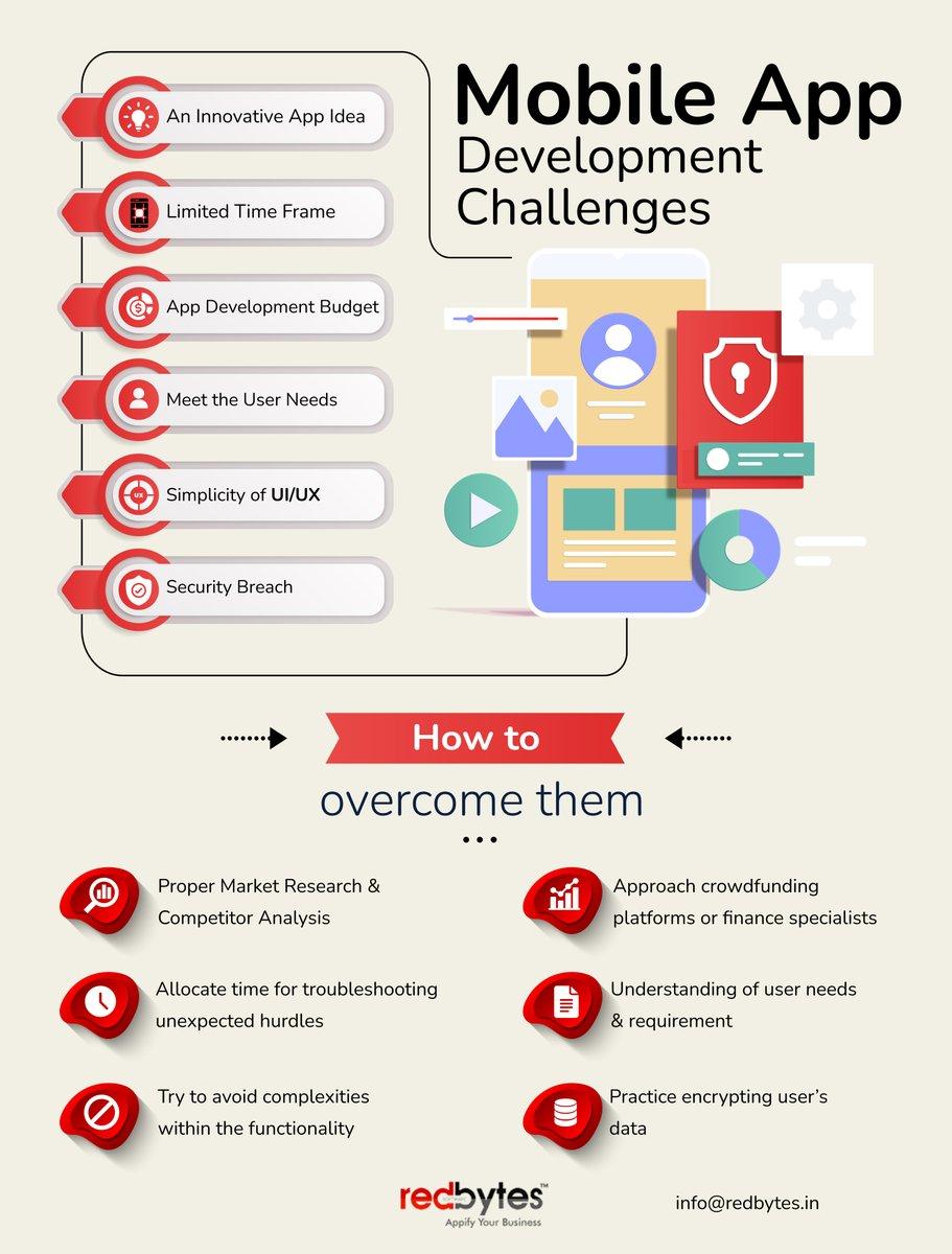 Mobile App Development Challenges & How to Overcome Them#apps #mobileapps #Developer #challenges #Android #iOS #reactnative #Flutter #startups #entrepreneur #DigitalTransformation #MobileAppDevelopment #pune #Mumbai #maharastra