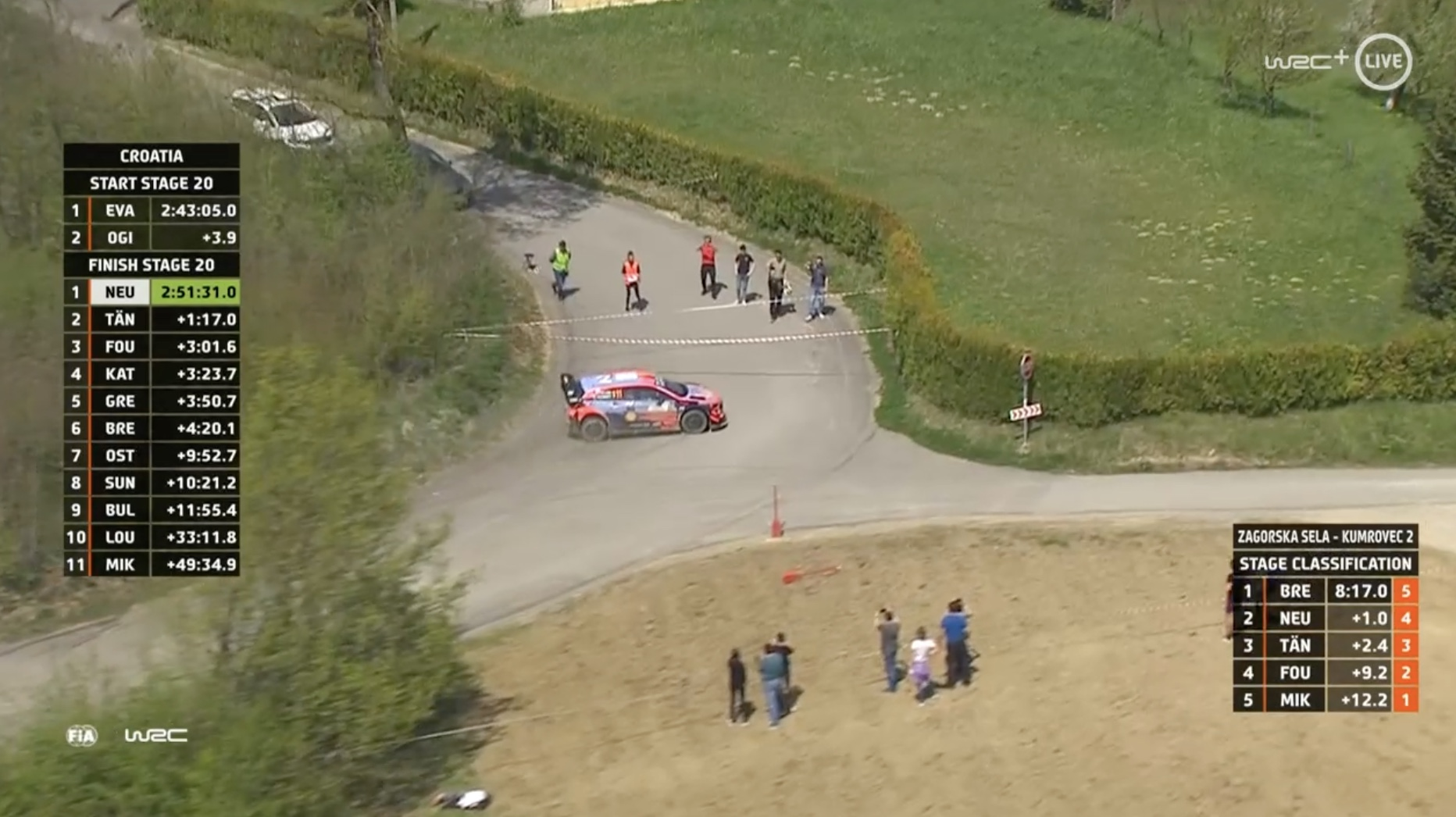 WRC: 46º Croatia Rally [22-25 Abril] - Página 12 Ez0YIwTXoAIlu9C?format=jpg&name=large
