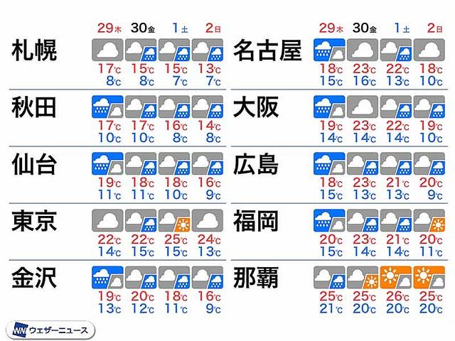 test ツイッターメディア -【気温は高め】GW前半、局地的に雨の強まることもhttps://t.co/Ubhqq4cyzz今年のゴールデンウィーク前半は全国的に曇りや雨の所が多くなる見込み。局地的には雨の強まることもあるという。 https://t.co/HhH2LjfVtW