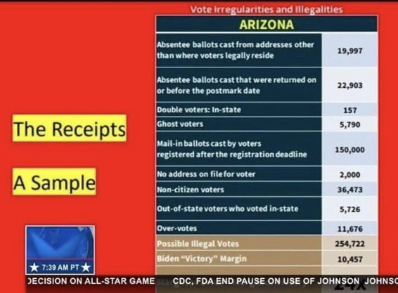 Well Arizona Vote AUDIT is looking pretty SHADY, just like ANYONE with a Brain knew #Buyden & #Skamala DID NOT WIN THE ELECTION!! #ElectionfraudisReal ✌🏼🇺🇸 https://t.co/ij9dDH4ILs