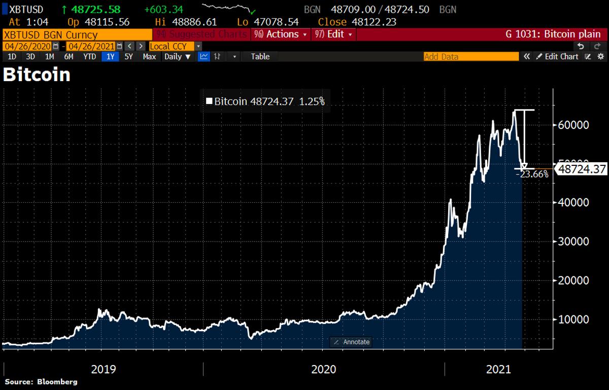 bitcoin 2021 bear market