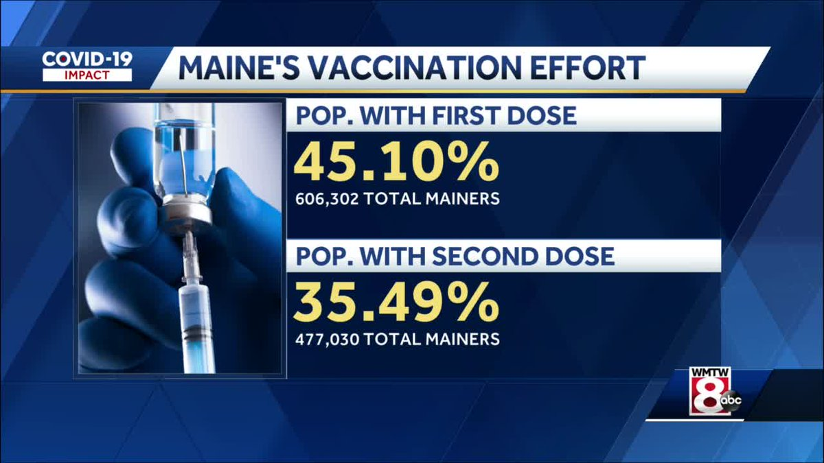 RT @CristinaWMTW: .@nytimes reporting Maine has the HIGHEST percentage of people fully vaccinated NATIONWIDE https://t.co/fvTO0QyUfY