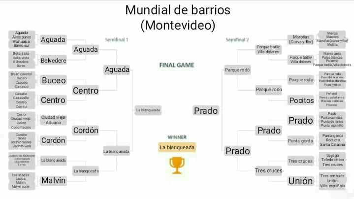 Con ustedes, el ganador del #MundialDeBarrios de Montevideo, La Blanqueada! https://t.co/G5egqy9vM2