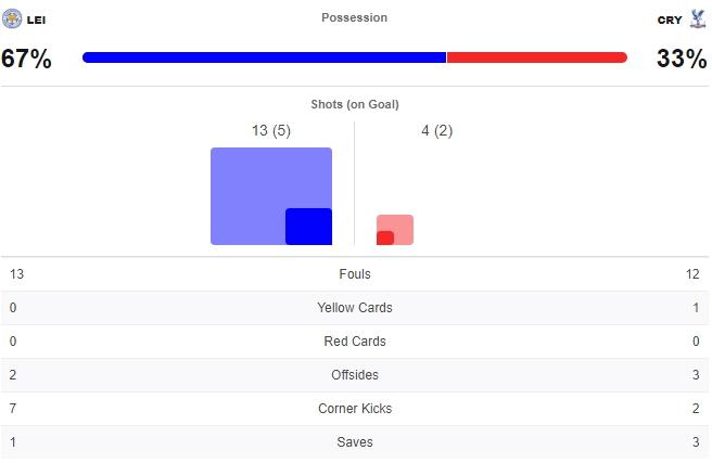 ไฮไลท์ดูบอลรวยxพรีเมียร์ลีก เลสเตอร์ 2-1 คริสตัล พาเลซ