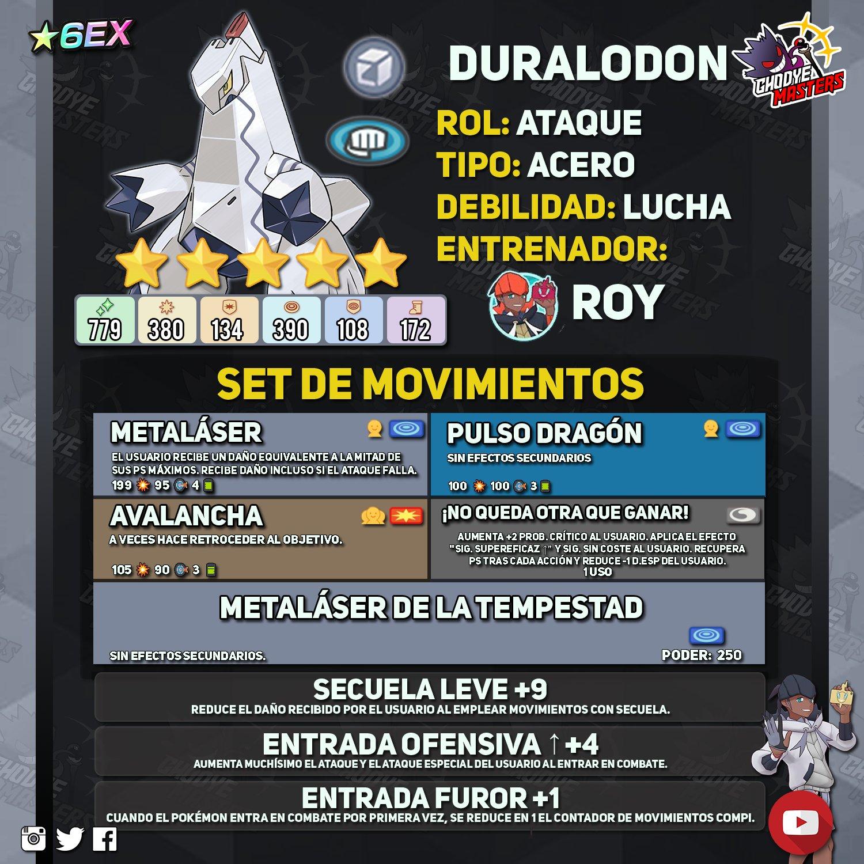 Ghodye Masters Pokémon Roy Raihan Duraludon