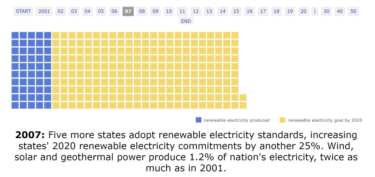 Last year we created an interactive graphic with  @EnvAm showing how important these state policies have been for pushing along wind and solar - including some new standards calling for 100% clean electricity.  https://frontiergroup.org/reports/fg/renewables-rise-2020-0
