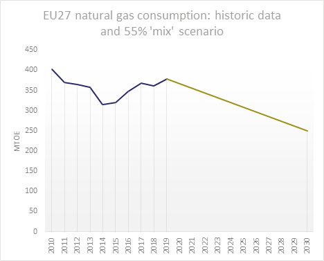 The EU is the world's largest importer of natural gas. The new 2030 55% GHG target enshrined in the EU climate law will imply a reduction in gas demand of around 36%, according to European Commission modelling.8/