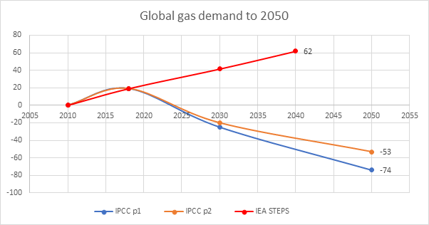 Natural gas demand is expected to grow strongly in BAU scenarios. But in IPCC 1.5C scenarios with low-to-moderate BECCS and low overshoot, gas demand falls 20-25% by 2030 on current levels - and up to 74% by 2050.3/