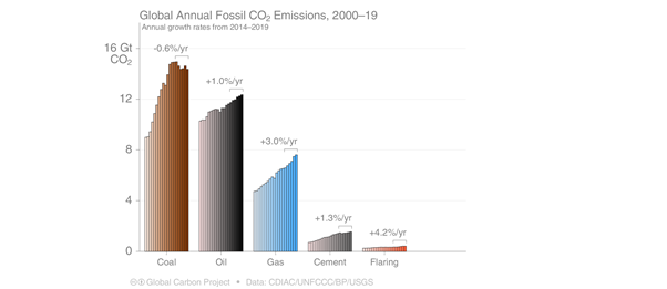 Some starting points. Natural gas is currently responsible for 22% of global CO2 emissions from energy, but is the world's fastest growing fossil fuel. https://www.globalcarbonproject.org/2/