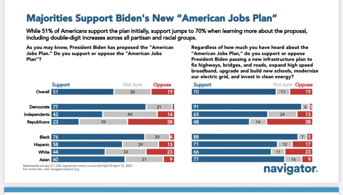 Solid support for the American Jobs Plan!  The more people know, the more they support it. https://t.co/H3x8bE6z4x