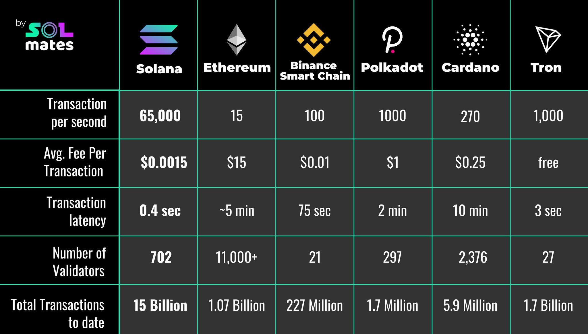 """S◎L mates ☀️ on Twitter: """"Solana vs Ethereum, Binance Smartchain, Polkadot, Cardano and Tron Solana is fast + scalable + composable + decentralized ☀️@ solana $SOL $ETH $BNB $DOT $ADA $TRX… https://t.co/1sFsOgjffw"""""""