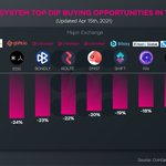 Image for the Tweet beginning: Top Dip Buying Opportunities on
