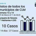 Image for the Tweet beginning: 🔴Sanidad Notifica 10 casos de