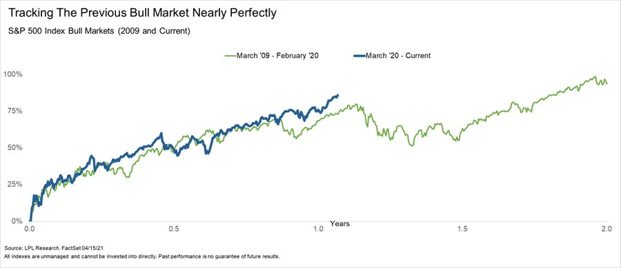 Tracking the '09/'10 Bull