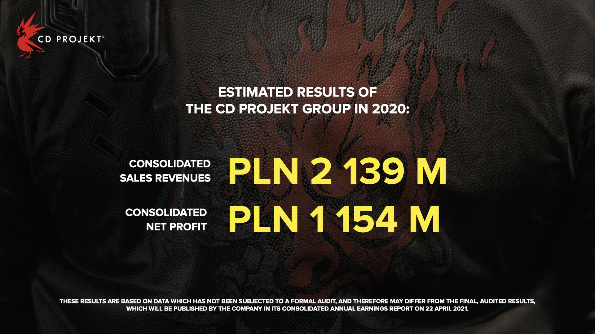 CD Projekt RED похвастались рекордной выручкой в 2020 году