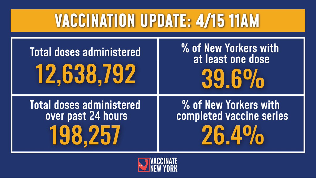 Vaccination Update: 39.6% of New Yorkers have received at least one vaccine dose and 26.4% have completed their vaccine series. -198,257 total doses were administered over the past 24 hours -12,638,792 total doses administered to date Details: ny.gov/vaccinetracker
