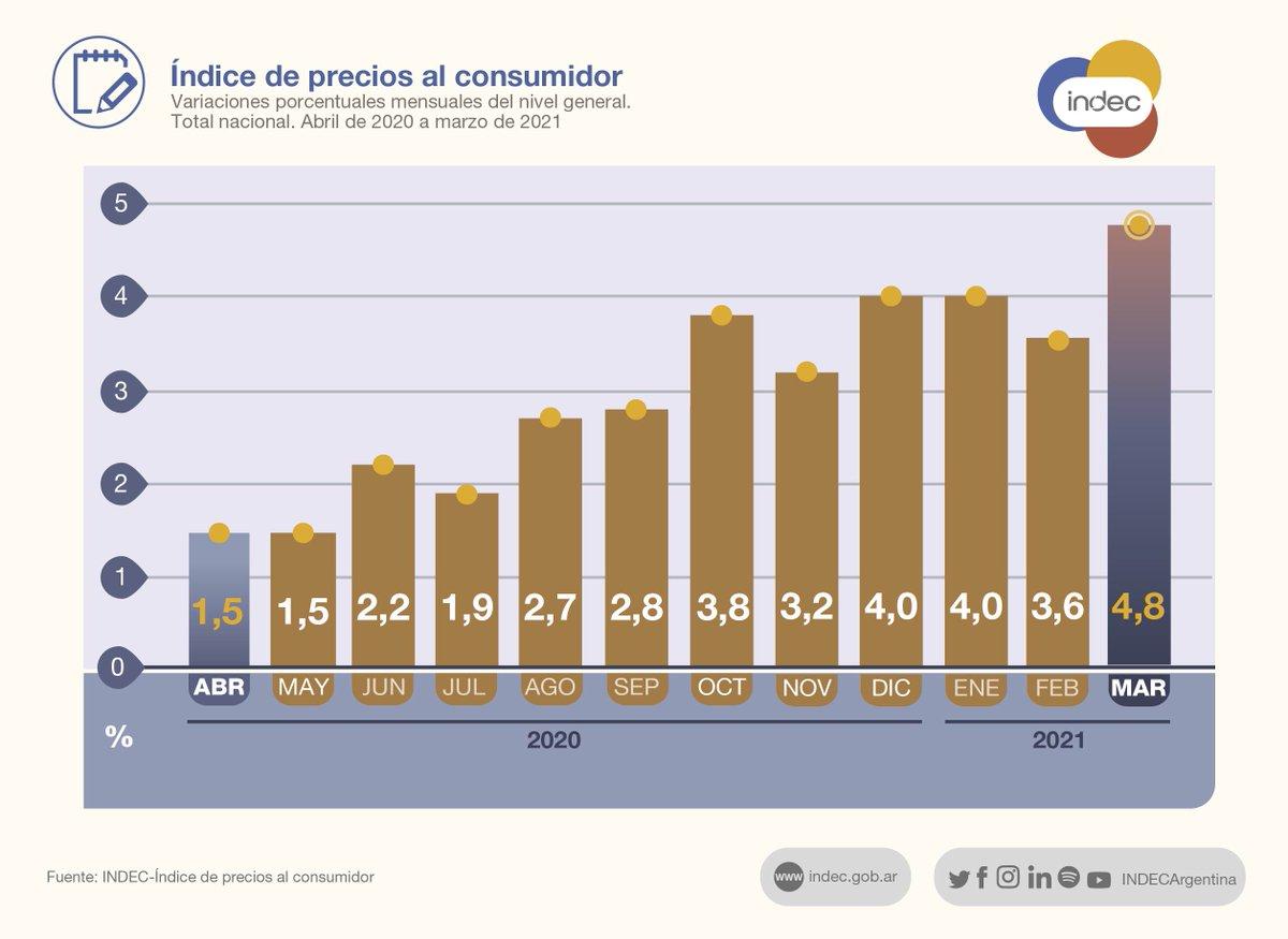 """INDEC Argentina on Twitter: """"#DatoINDEC Los precios al consumidor (#IPC) subieron 4,8% en marzo de 2021 respecto de febrero y 42,6% interanual. Acumularon un alza de 13% en el 1º trimestre https://t.co/leWHInKeMP…"""