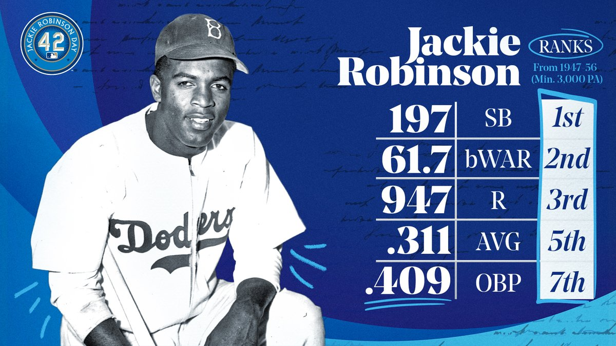Jackie Robinson left his mark on and off the field. #Jackie42 https://t.co/Er3YZBhtEk