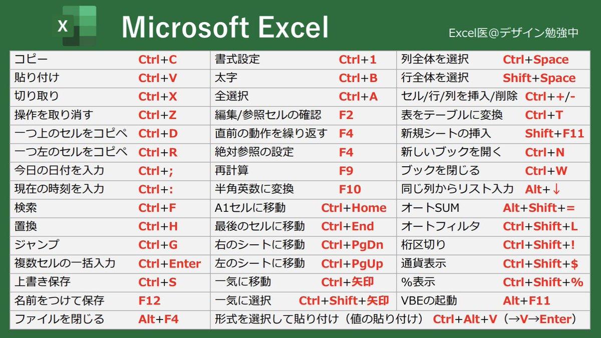 Excel初心者必見⁉ショートカット完全一覧表‼